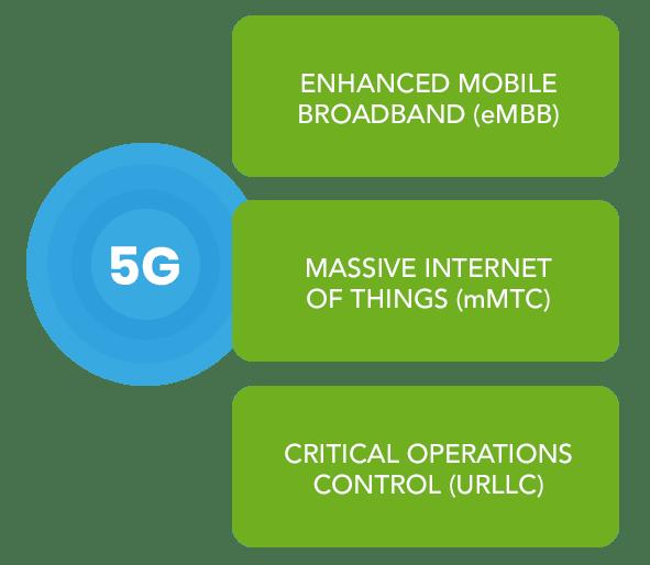 5G Enablers