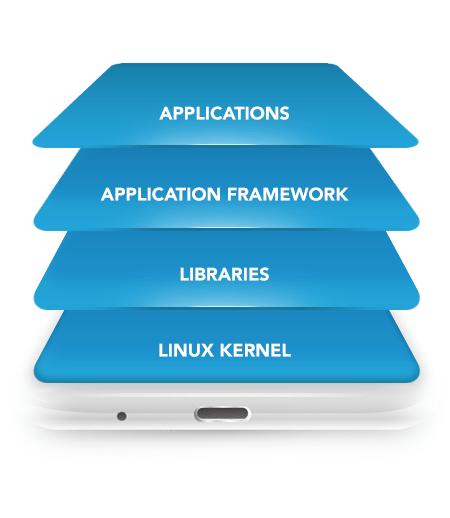 Mobile Development | Unikie Oy